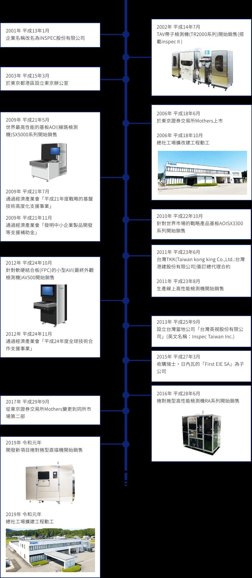 2001年 平成13年1月 企業名稱改名為INSPEC股份有限公司 2002年 平成14年7月 TAV帶子檢測機(TR2000系列)開始銷售(搭載inspecⅡ) 2003年 平成15年3月 於東京都港區設立東京辦公室 2006年 平成18年6月 於東京證券交易所Mothers上市 2006年 平成18年10月 總社工場擴改建工程動工 2009年 平成21年5月 世界最高性能的基板AOI(線路檢測機)SX5000系列開始銷售 2009年 平成21年7月 通過經濟產業會「平成21年度戰略的基盤技術高度化支援事業」 2009年 平成21年11月 通過經濟產業會「發明中小企業製品開發等支援補助金」 2010年 平成22年10月 針對世界市場的戰略產品基板AOISX3300系列開始銷售 2011年 平成23年6月 台灣TKK(Taiwan kong king Co.,Ltd.:台灣港建股份有限公司)簽訂總代理合約 2011年 平成23年8月 生產線上高性能檢測機開始銷售 2012年 平成24年10月 針對軟硬結合板(FPC)的小型AVI(最終外觀檢測機)AV500開始銷售 2012年 平成24年11月 通過經濟產業會「平成24年度全球技術合作支援事業」 2013年 平成25年9月 設立台灣當地公司「台灣英視股份有限公司」(英文名稱:Inspec Taiwan Inc.) 2015年 平成27年3月 收購瑞士・日內瓦的「First EIE SA」為子公司 2016年 平成28年6月 捲對捲型高性能檢測機RA系列開始銷售 2017年 平成29年9月 從東京證券交易所Mothers變更到同所市場第二部 2019年 令和元年 開發新項目捲對捲型直描機開始銷售 2019年 令和元年 總社工場擴建工程動工