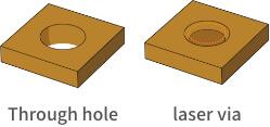through hole and laser via