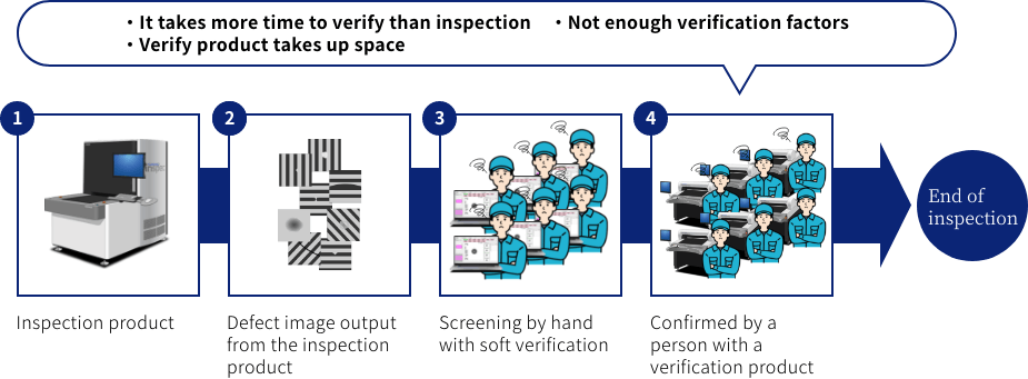 ・It takes more time to verify than inspection・Not enough verification factors・Verify product takes up space 1Inspection product 2Defect image output from the inspection product 3Screening by hand with soft verification 4Confirmed by a person with a verification product End of inspection