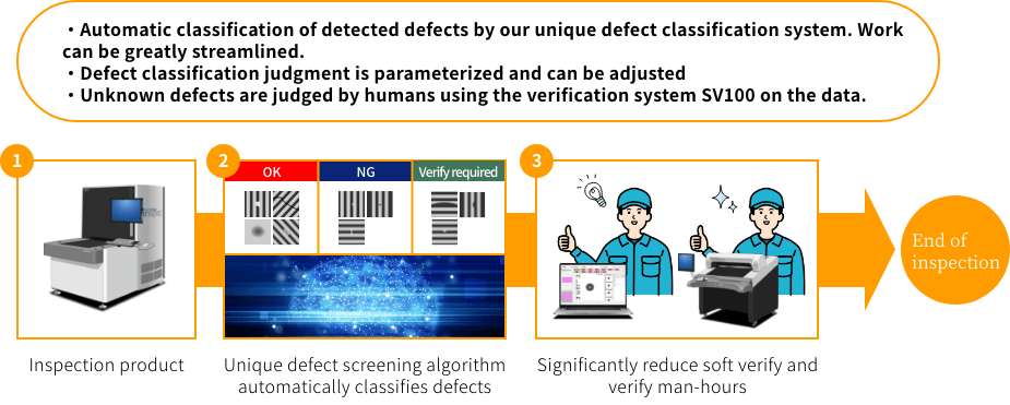 ・Automatic classification of detected defects by our unique defect classification system. Work can be greatly streamlined.・Defect classification judgment is parameterized and can be adjusted・Unknown defects are judged by humans using the verification system SV100 on the data. 1Inspection product 2Unique defect screening algorithm automatically classifies defects 3Significantly reduce soft verify and verify man-hours End of inspection